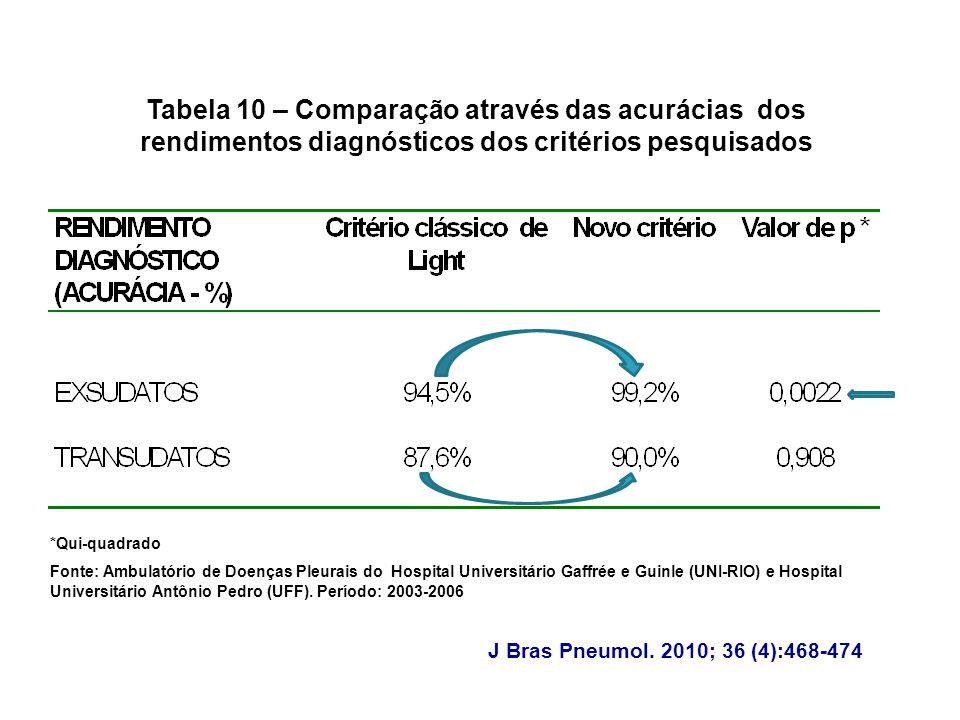 *Qui-quadrado Fonte: Ambulatório de Doenças Pleurais do Hospital Universitário Gaffrée e Guinle (UNI-RIO) e Hospital Universitário Antônio Pedro (UFF)