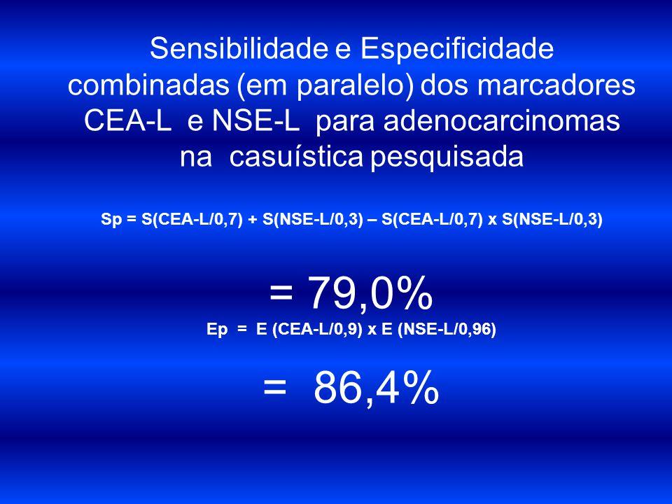 Sensibilidade e Especificidade combinadas (em paralelo) dos marcadores CEA-L e NSE-L para adenocarcinomas na casuística pesquisada Sp = S(CEA-L/0,7) +