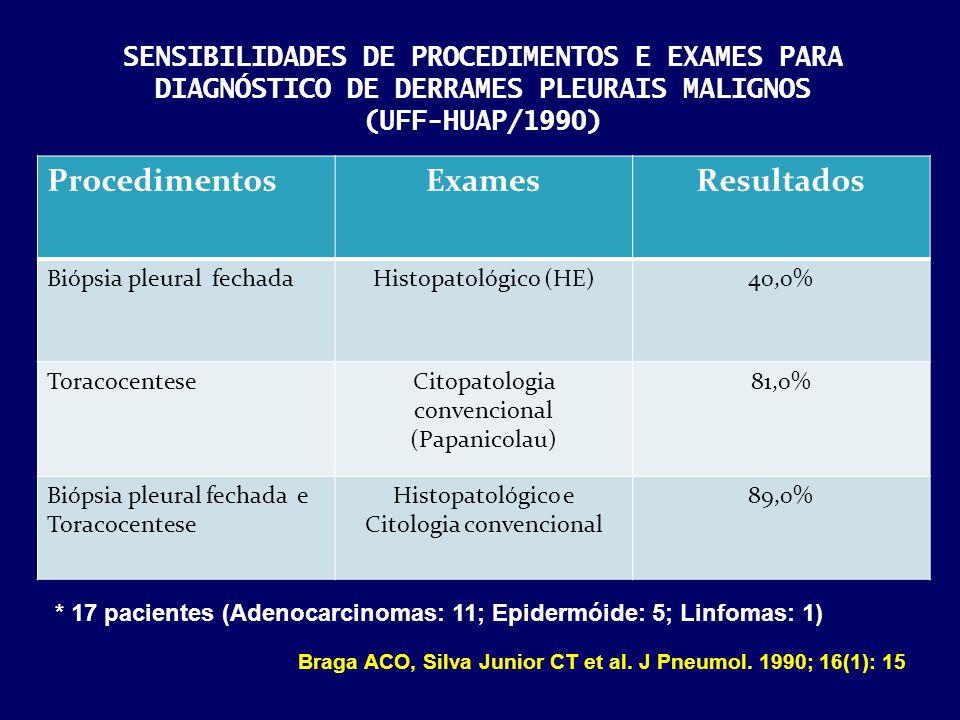 SENSIBILIDADES DE PROCEDIMENTOS E EXAMES PARA DIAGNÓSTICO DE DERRAMES PLEURAIS MALIGNOS (UFF-HUAP/1990) ProcedimentosExamesResultados Biópsia pleural