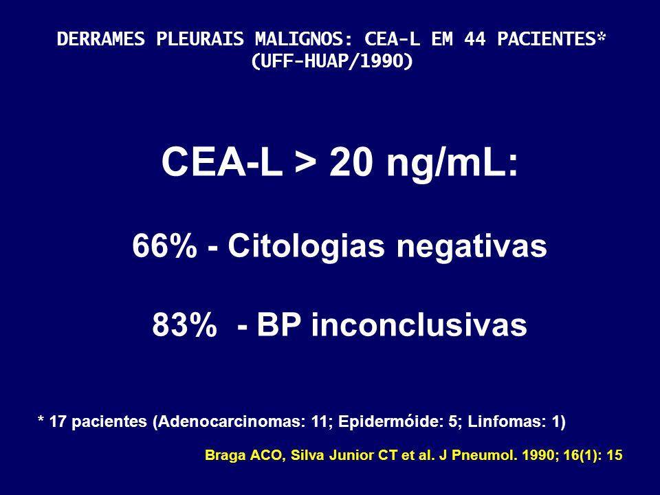 DERRAMES PLEURAIS MALIGNOS: CEA-L EM 44 PACIENTES* (UFF-HUAP/1990) * 17 pacientes (Adenocarcinomas: 11; Epidermóide: 5; Linfomas: 1) Braga ACO, Silva