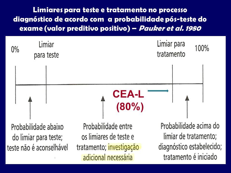 CEA-L (80%)
