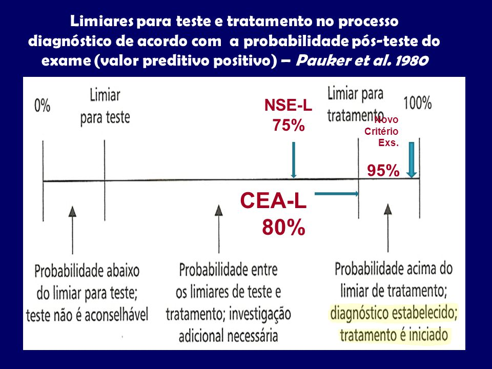 Limiares para teste e tratamento no processo diagnóstico de acordo com a probabilidade pós-teste do exame (valor preditivo positivo) – Pauker et al. 1
