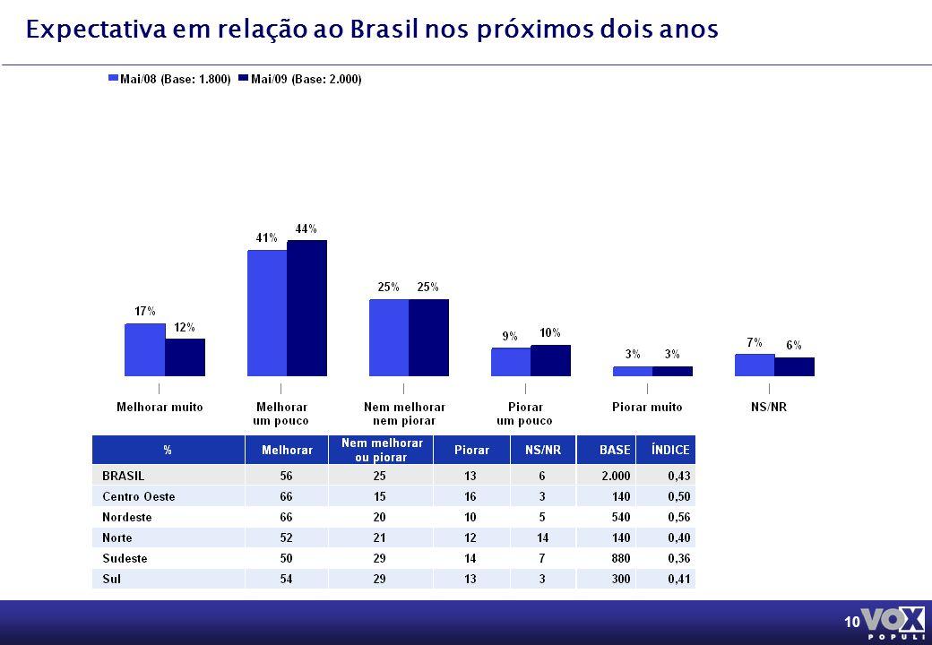 10 Expectativa em relação ao Brasil nos próximos dois anos