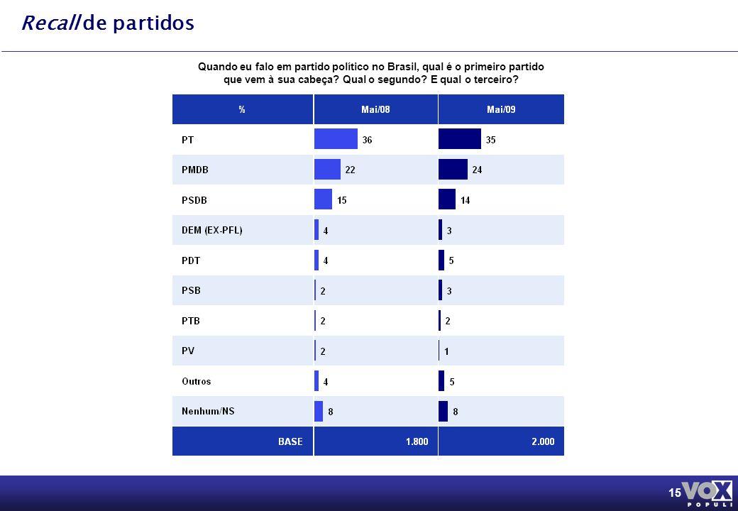 15 Recall de partidos Quando eu falo em partido político no Brasil, qual é o primeiro partido que vem à sua cabeça.