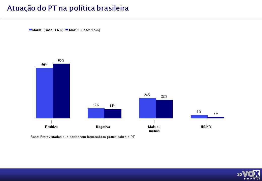 20 Atuação do PT na política brasileira