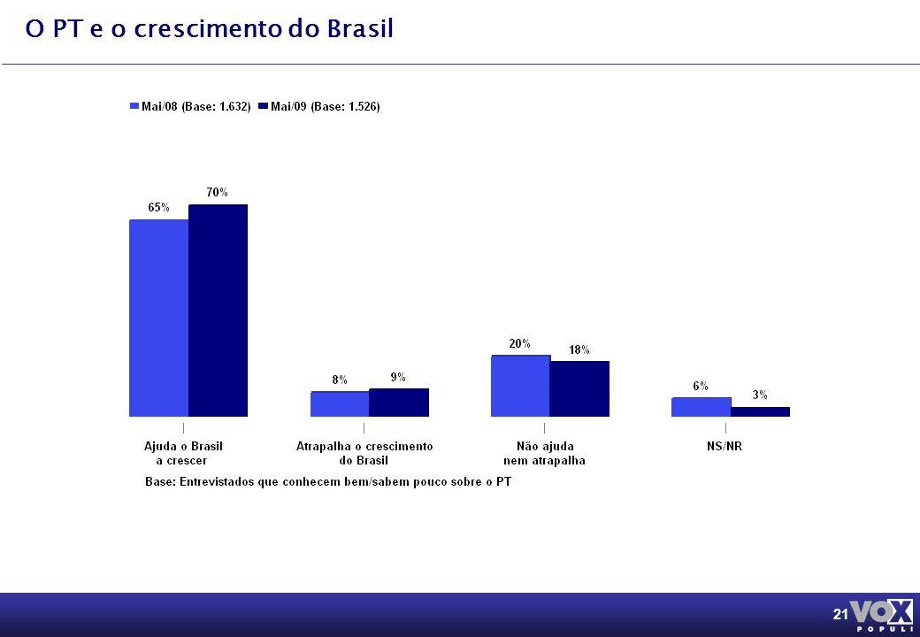21 O PT e o crescimento do Brasil Na sua opinião, de maneira geral, o PT: