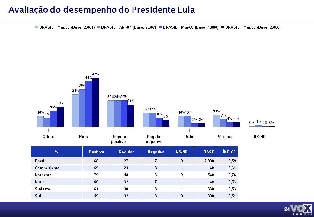 24 Avaliação do desempenho do Presidente Lula