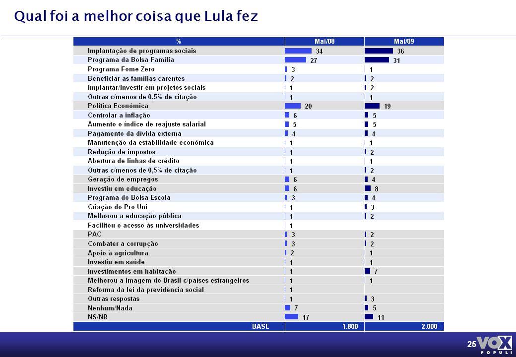 25 Qual foi a melhor coisa que Lula fez