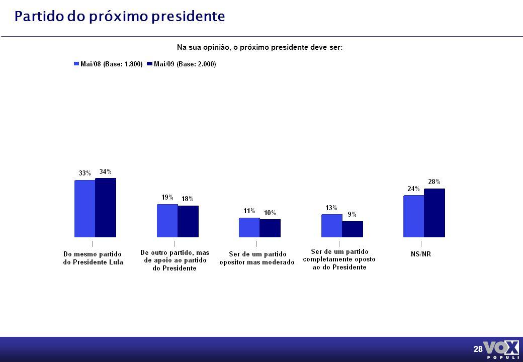 28 Partido do próximo presidente Na sua opinião, o próximo presidente deve ser:
