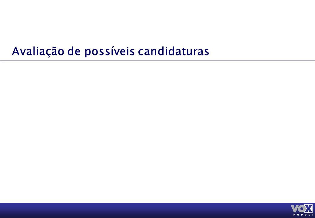Avaliação de possíveis candidaturas