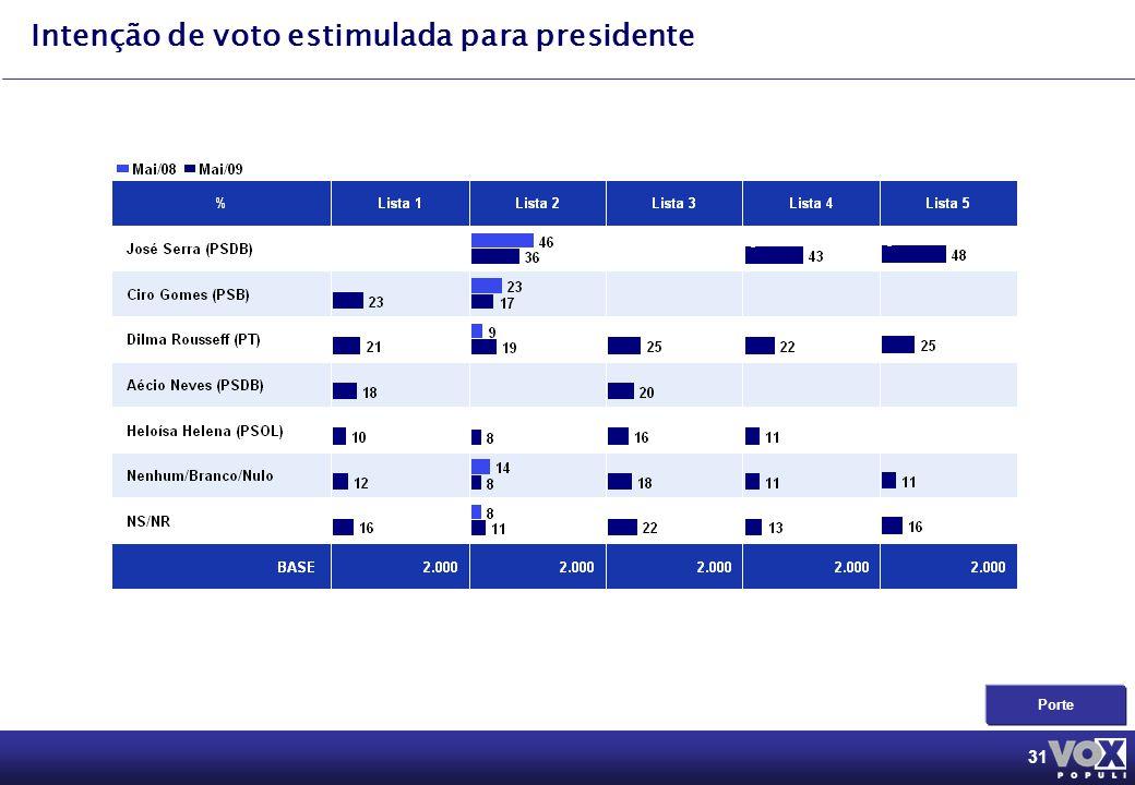 31 Intenção de voto estimulada para presidente Porte