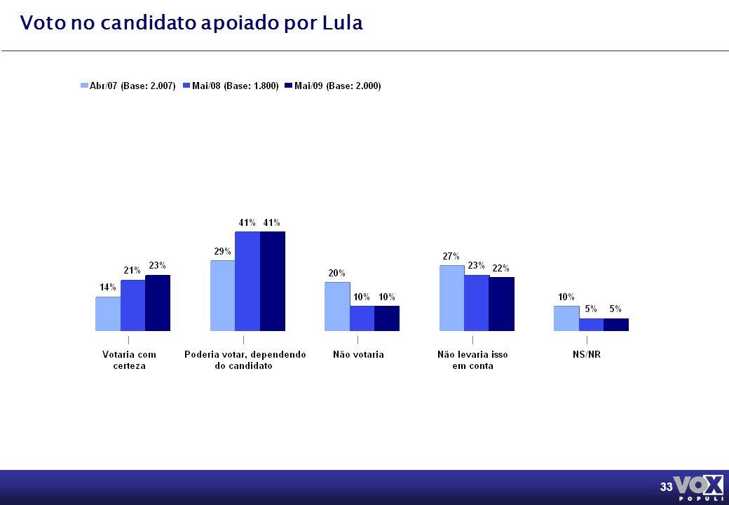 33 Voto no candidato apoiado por Lula