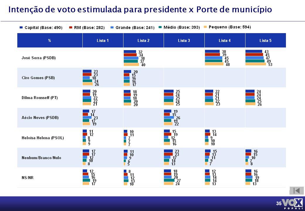 35 Intenção de voto estimulada para presidente x Porte de município