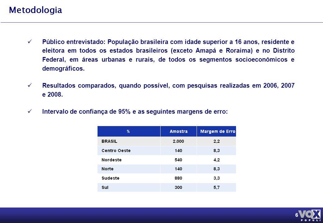6 Metodologia Público entrevistado: População brasileira com idade superior a 16 anos, residente e eleitora em todos os estados brasileiros (exceto Amapá e Roraima) e no Distrito Federal, em áreas urbanas e rurais, de todos os segmentos socioeconômicos e demográficos.