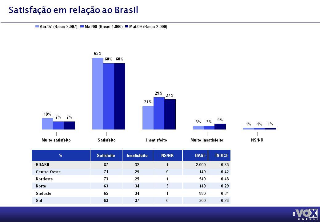 8 Satisfação em relação ao Brasil
