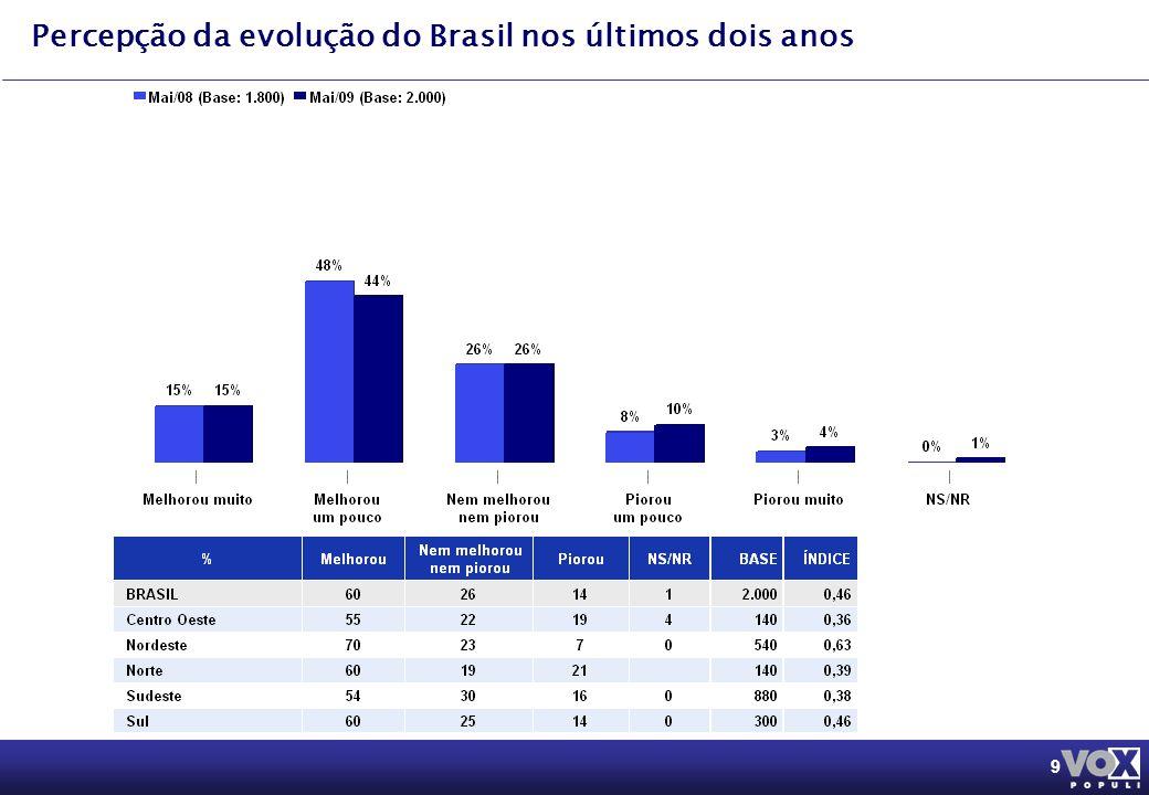 9 Percepção da evolução do Brasil nos últimos dois anos