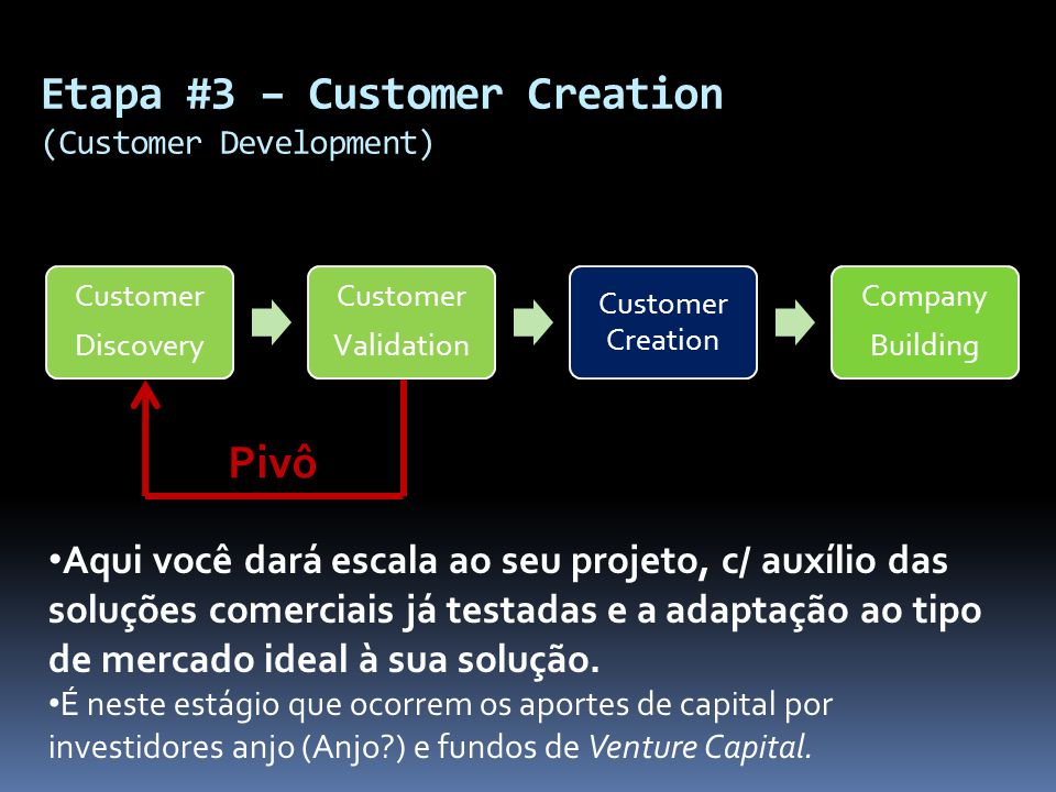 Etapa #3 – Customer Creation (Customer Development) Customer Discovery Customer Validation Customer Creation Company Building Pivô Aqui você dará esca