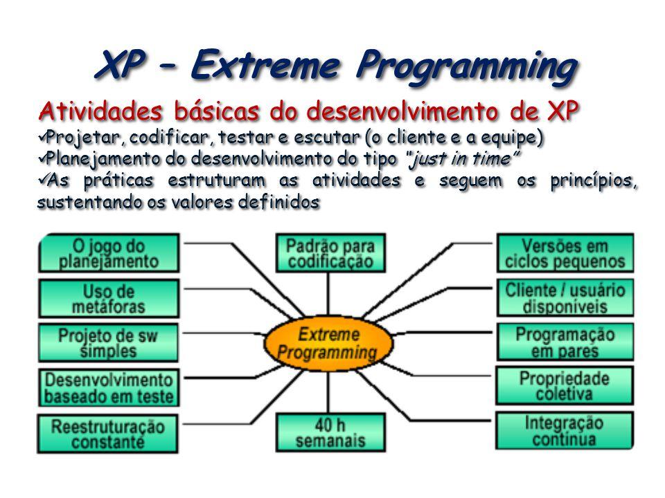 XP – Extreme Programming Atividades básicas do desenvolvimento de XP Projetar, codificar, testar e escutar (o cliente e a equipe) Projetar, codificar,