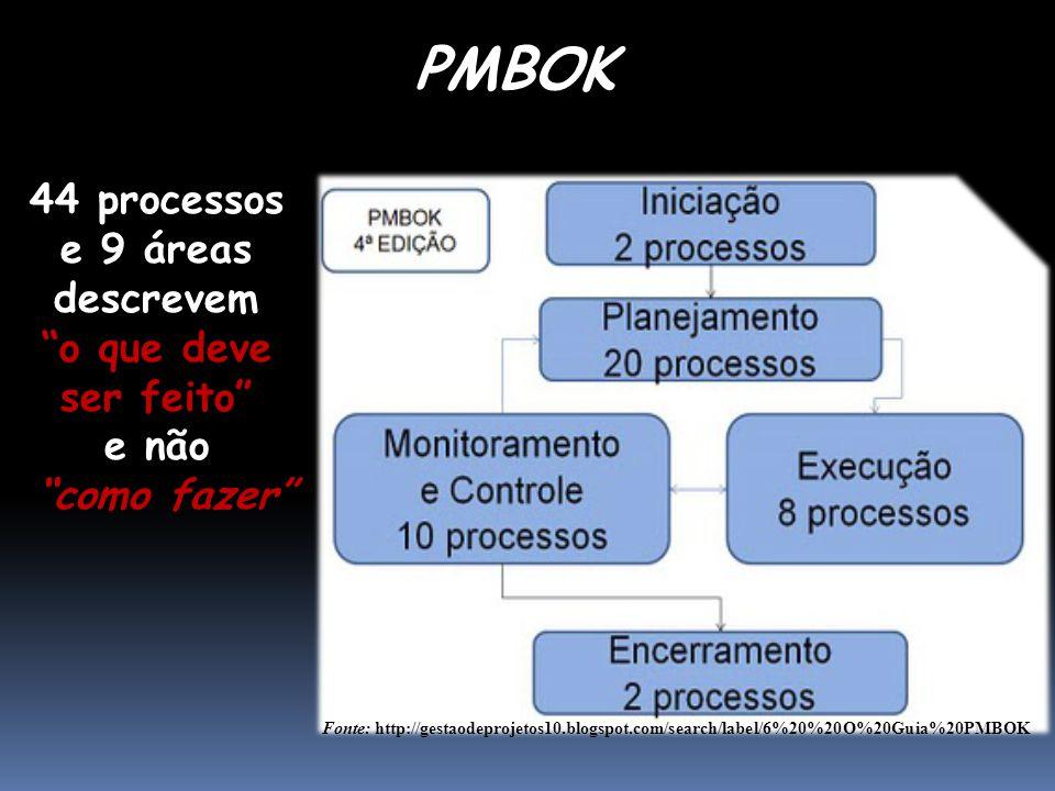 """PMBOK Fonte: http://gestaodeprojetos10.blogspot.com/search/label/6%20%20O%20Guia%20PMBOK 44 processos e 9 áreas descrevem """"o que deve ser feito"""" e não"""