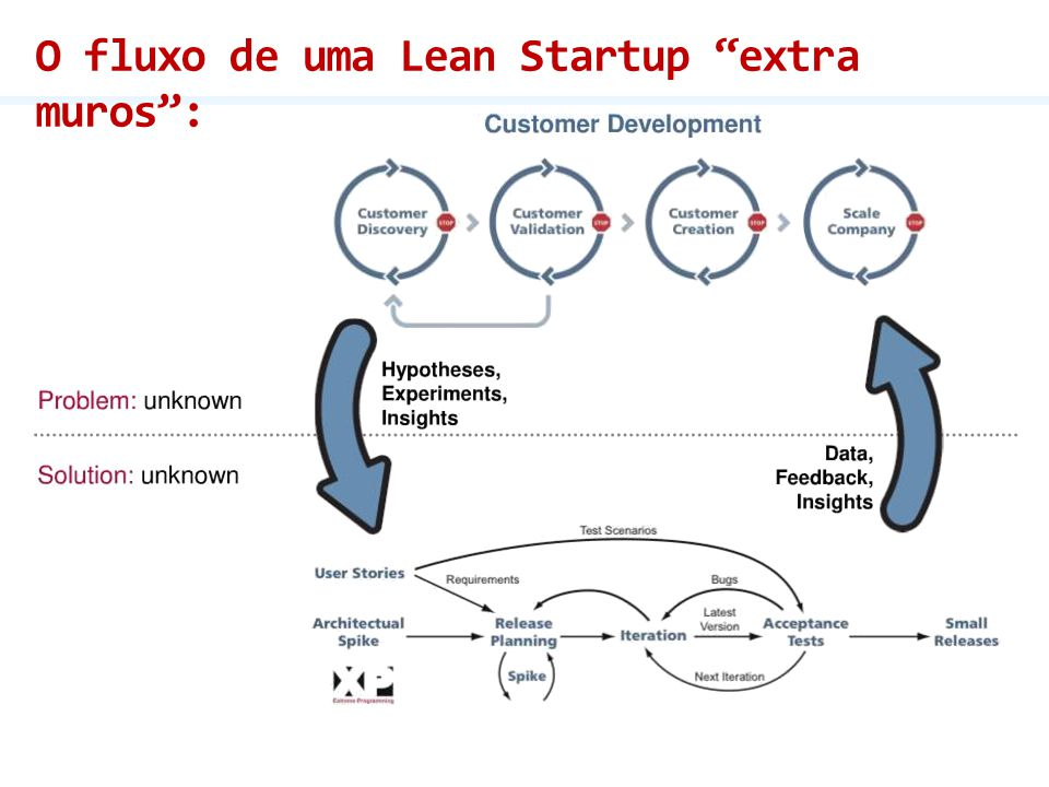 """O fluxo de uma Lean Startup """"extra muros"""":"""