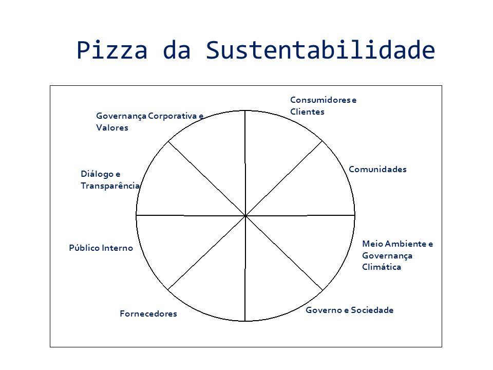 Pizza da Sustentabilidade Consumidores e Clientes Público Interno Meio Ambiente e Governança Climática Governo e Sociedade Comunidades Fornecedores Di