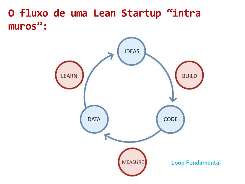 "O fluxo de uma Lean Startup ""intra muros"": Loop Fundamental"