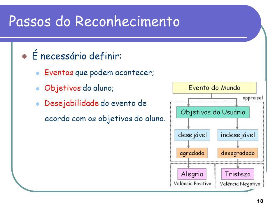 18 Passos do Reconhecimento É necessário definir: Eventos que podem acontecer; Objetivos do aluno; Desejabilidade do evento de acordo com os objetivos