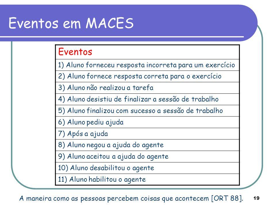 19 Eventos em MACES A maneira como as pessoas percebem coisas que acontecem [ORT 88]. Eventos 1) Aluno forneceu resposta incorreta para um exercício 2
