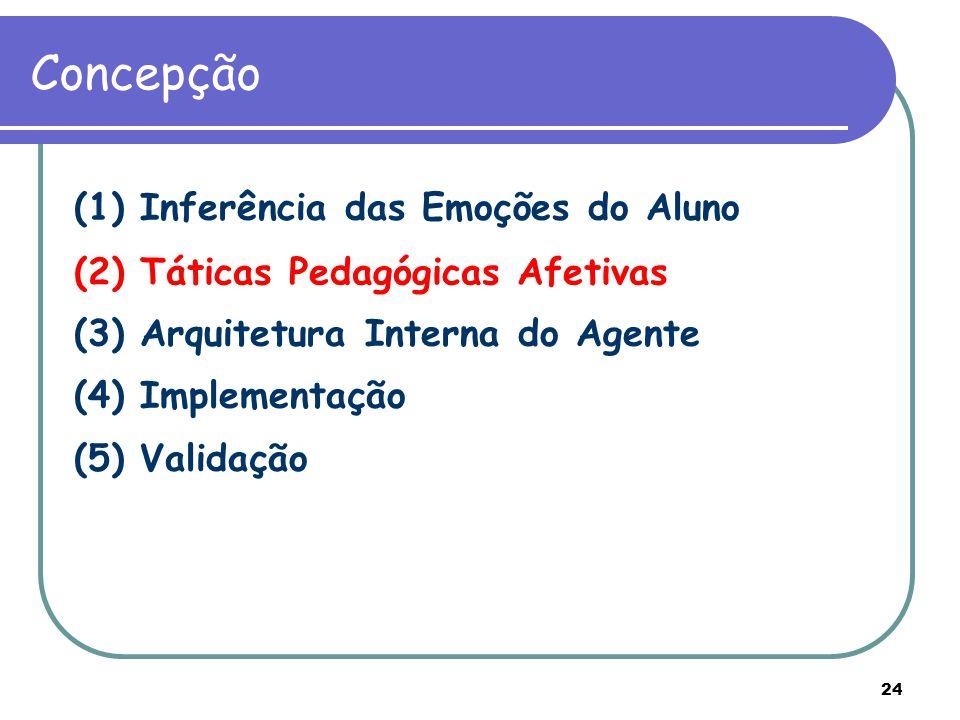 24 Concepção (1) Inferência das Emoções do Aluno (2) Táticas Pedagógicas Afetivas (3) Arquitetura Interna do Agente (4) Implementação (5) Validação (2