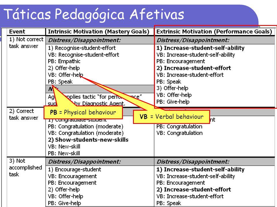 26 Táticas Pedagógica Afetivas VB = Verbal behaviour PB = Physical behaviour