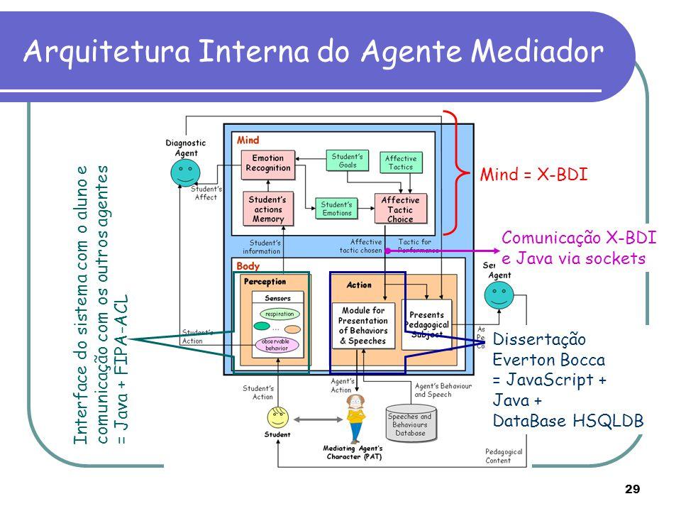 29 Arquitetura Interna do Agente Mediador Mind = X-BDI Interface do sistema com o aluno e comunicação com os outros agentes = Java + FIPA-ACL Disserta