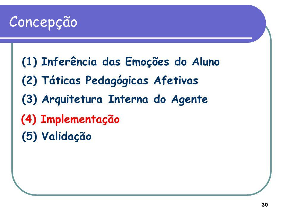 30 Concepção (1) Inferência das Emoções do Aluno (2) Táticas Pedagógicas Afetivas (3) Arquitetura Interna do Agente (4) Implementação (5) Validação (4