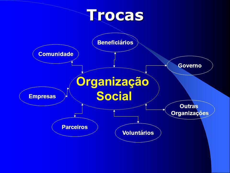 Organização Social Comunidade Beneficiários Governo Parceiros Empresas Voluntários Outras Organizações Trocas