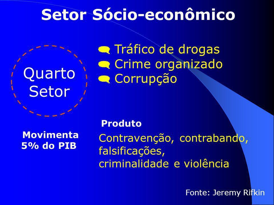  Tráfico de drogas  Crime organizado  Corrupção Fonte: Jeremy Rifkin Quarto Setor Produto Contravenção, contrabando, falsificações, criminalidade e