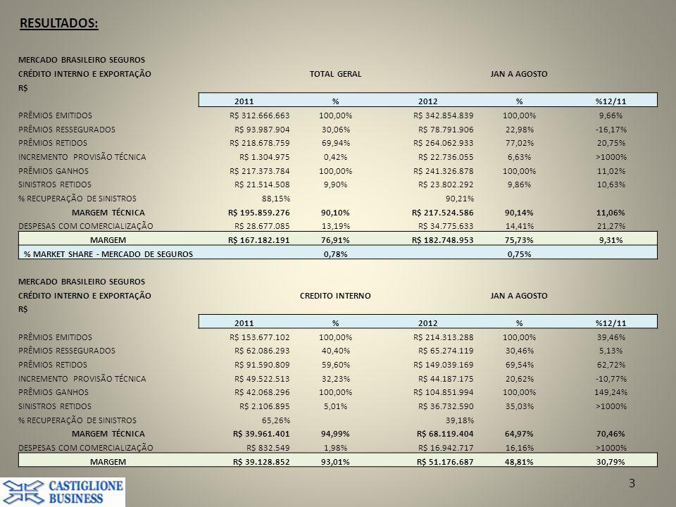RESULTADOS: 3 MERCADO BRASILEIRO SEGUROS CRÉDITO INTERNO E EXPORTAÇÃOTOTAL GERALJAN A AGOSTO R$ 2011%2012%12/11 PRÊMIOS EMITIDOSR$ 312.666.663100,00%R$ 342.854.839100,00%9,66% PRÊMIOS RESSEGURADOSR$ 93.987.90430,06%R$ 78.791.90622,98%-16,17% PRÊMIOS RETIDOSR$ 218.678.75969,94%R$ 264.062.93377,02%20,75% INCREMENTO PROVISÃO TÉCNICAR$ 1.304.9750,42%R$ 22.736.0556,63%>1000% PRÊMIOS GANHOSR$ 217.373.784100,00%R$ 241.326.878100,00%11,02% SINISTROS RETIDOSR$ 21.514.5089,90%R$ 23.802.2929,86%10,63% % RECUPERAÇÃO DE SINISTROS88,15%90,21% MARGEM TÉCNICAR$ 195.859.27690,10%R$ 217.524.58690,14%11,06% DESPESAS COM COMERCIALIZAÇÃOR$ 28.677.08513,19%R$ 34.775.63314,41%21,27% MARGEMR$ 167.182.19176,91%R$ 182.748.95375,73%9,31% % MARKET SHARE - MERCADO DE SEGUROS 0,78% 0,75% MERCADO BRASILEIRO SEGUROS CRÉDITO INTERNO E EXPORTAÇÃOCREDITO INTERNOJAN A AGOSTO R$ 2011%2012%12/11 PRÊMIOS EMITIDOSR$ 153.677.102100,00%R$ 214.313.288100,00%39,46% PRÊMIOS RESSEGURADOSR$ 62.086.29340,40%R$ 65.274.11930,46%5,13% PRÊMIOS RETIDOSR$ 91.590.80959,60%R$ 149.039.16969,54%62,72% INCREMENTO PROVISÃO TÉCNICAR$ 49.522.51332,23%R$ 44.187.17520,62%-10,77% PRÊMIOS GANHOSR$ 42.068.296100,00%R$ 104.851.994100,00%149,24% SINISTROS RETIDOSR$ 2.106.8955,01%R$ 36.732.59035,03%>1000% % RECUPERAÇÃO DE SINISTROS65,26%39,18% MARGEM TÉCNICAR$ 39.961.40194,99%R$ 68.119.40464,97%70,46% DESPESAS COM COMERCIALIZAÇÃOR$ 832.5491,98%R$ 16.942.71716,16%>1000% MARGEMR$ 39.128.85293,01%R$ 51.176.68748,81%30,79%