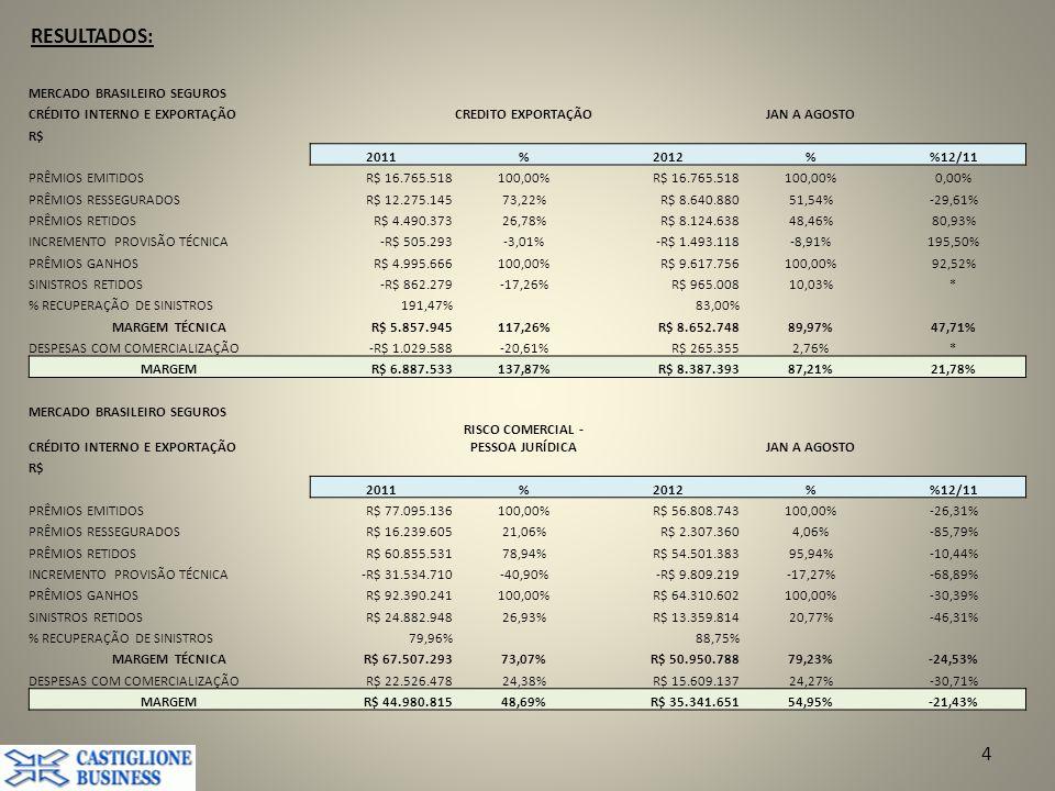 RESULTADOS: 4 MERCADO BRASILEIRO SEGUROS CRÉDITO INTERNO E EXPORTAÇÃOCREDITO EXPORTAÇÃOJAN A AGOSTO R$ 2011%2012%12/11 PRÊMIOS EMITIDOSR$ 16.765.518100,00%R$ 16.765.518100,00%0,00% PRÊMIOS RESSEGURADOSR$ 12.275.14573,22%R$ 8.640.88051,54%-29,61% PRÊMIOS RETIDOSR$ 4.490.37326,78%R$ 8.124.63848,46%80,93% INCREMENTO PROVISÃO TÉCNICA-R$ 505.293-3,01%-R$ 1.493.118-8,91%195,50% PRÊMIOS GANHOSR$ 4.995.666100,00%R$ 9.617.756100,00%92,52% SINISTROS RETIDOS-R$ 862.279-17,26%R$ 965.00810,03%* % RECUPERAÇÃO DE SINISTROS191,47%83,00% MARGEM TÉCNICAR$ 5.857.945117,26%R$ 8.652.74889,97%47,71% DESPESAS COM COMERCIALIZAÇÃO-R$ 1.029.588-20,61%R$ 265.3552,76%* MARGEMR$ 6.887.533137,87%R$ 8.387.39387,21%21,78% MERCADO BRASILEIRO SEGUROS CRÉDITO INTERNO E EXPORTAÇÃO RISCO COMERCIAL - PESSOA JURÍDICAJAN A AGOSTO R$ 2011%2012%12/11 PRÊMIOS EMITIDOSR$ 77.095.136100,00%R$ 56.808.743100,00%-26,31% PRÊMIOS RESSEGURADOSR$ 16.239.60521,06%R$ 2.307.3604,06%-85,79% PRÊMIOS RETIDOSR$ 60.855.53178,94%R$ 54.501.38395,94%-10,44% INCREMENTO PROVISÃO TÉCNICA-R$ 31.534.710-40,90%-R$ 9.809.219-17,27%-68,89% PRÊMIOS GANHOSR$ 92.390.241100,00%R$ 64.310.602100,00%-30,39% SINISTROS RETIDOSR$ 24.882.94826,93%R$ 13.359.81420,77%-46,31% % RECUPERAÇÃO DE SINISTROS79,96%88,75% MARGEM TÉCNICAR$ 67.507.29373,07%R$ 50.950.78879,23%-24,53% DESPESAS COM COMERCIALIZAÇÃOR$ 22.526.47824,38%R$ 15.609.13724,27%-30,71% MARGEMR$ 44.980.81548,69%R$ 35.341.65154,95%-21,43%