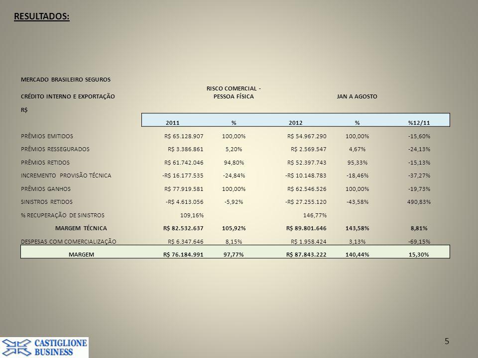 RESULTADOS: 5 MERCADO BRASILEIRO SEGUROS CRÉDITO INTERNO E EXPORTAÇÃO RISCO COMERCIAL - PESSOA FÍSICAJAN A AGOSTO R$ 2011%2012%12/11 PRÊMIOS EMITIDOSR$ 65.128.907100,00%R$ 54.967.290100,00%-15,60% PRÊMIOS RESSEGURADOSR$ 3.386.8615,20%R$ 2.569.5474,67%-24,13% PRÊMIOS RETIDOSR$ 61.742.04694,80%R$ 52.397.74395,33%-15,13% INCREMENTO PROVISÃO TÉCNICA-R$ 16.177.535-24,84%-R$ 10.148.783-18,46%-37,27% PRÊMIOS GANHOSR$ 77.919.581100,00%R$ 62.546.526100,00%-19,73% SINISTROS RETIDOS-R$ 4.613.056-5,92%-R$ 27.255.120-43,58%490,83% % RECUPERAÇÃO DE SINISTROS109,16%146,77% MARGEM TÉCNICAR$ 82.532.637105,92%R$ 89.801.646143,58%8,81% DESPESAS COM COMERCIALIZAÇÃOR$ 6.347.6468,15%R$ 1.958.4243,13%-69,15% MARGEMR$ 76.184.99197,77%R$ 87.843.222140,44%15,30%