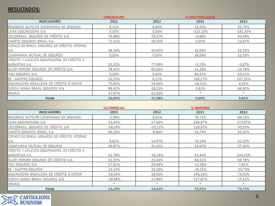 8 %RESSEGURO% SINISTRALIDADE INDICADORES2011201220112012 BRADESCO AUTO/RE COMPANHIA DE SEGUROS8,31%6,96%25,33%35,75% CAIXA SEGURADORA S/A0,00% -113,10%-191,33% CESCEBRASIL SEGUROS DE CRÉDITO S/A79,68%79,17%-0,48%44,59% CHARTIS SEGUROS BRASIL S.A.72,31%39,35%0,05%15,87% COFACE DO BRASIL SEGUROS DE CRÉDITO INTERNO S/A48,30%40,65%16,04%33,23% COMPANHIA MUTUAL DE SEGUROS0,00% 39,09%21,55% CRÉDITO Y CAUCIÓN SEGURADORA DE CRÉDITO E GARANTIAS S.A.92,02%77,99%-5,20%-3,87% EULER HERMES SEGUROS DE CRÉDITO S/A78,42%69,06%23,26%14,78% ITAU SEGUROS S/A0,00% 84,97%63,21% BB - MAPFRE SEGUROS10,25%8,12%106,17%107,35% SEGURADORA BRASILEIRA DE CRÉDITO À EXPOR70,85%34,96%-19,52%8,55% ZURICH MINAS BRASIL SEGUROS S/A89,42%28,25%0,81%66,90% DEMAIS17,67%62,50%** Totais30,06%22,98%9,90%9,86% %COMERCIAL% MARGEM INDICADORES2011201220112012 BRADESCO AUTO/RE COMPANHIA DE SEGUROS-2,09%0,02%76,75%64,23% CAIXA SEGURADORA S/A13,44%17,66%199,67%273,67% CESCEBRASIL SEGUROS DE CRÉDITO S/A-28,16%-35,12%128,63%90,53% CHARTIS SEGUROS BRASIL S.A.66,20%-8,88%33,74%93,01% COFACE DO BRASIL SEGUROS DE CRÉDITO INTERNO S/A9,82%14,67%74,14%52,10% COMPANHIA MUTUAL DE SEGUROS36,87%41,05%24,03%37,40% CRÉDITO Y CAUCIÓN SEGURADORA DE CRÉDITO E GARANTIAS S.A.51,76%-30,28%53,44%134,15% EULER HERMES SEGUROS DE CRÉDITO S/A12,33%25,44%64,41%59,78% ITAU SEGUROS S/A27,61%28,98%-12,58%7,81% BB - MAPFRE SEGUROS23,13%19,36%-29,31%-26,70% SEGURADORA BRASILEIRA DE CRÉDITO À EXPOR-26,64%16,95%146,16%74,50% ZURICH MINAS BRASIL SEGUROS S/A-28,68%17,89%127,87%15,21% DEMAIS**** Totais13,19%14,41%76,91%75,73%