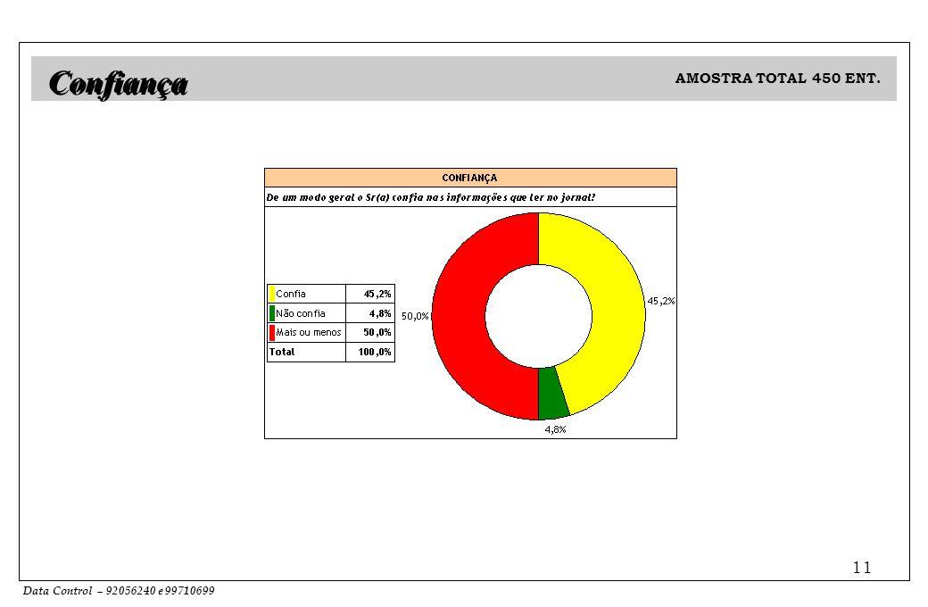 Data Control – 92056240 e 99710699 11 Confiança AMOSTRA TOTAL 450 ENT.