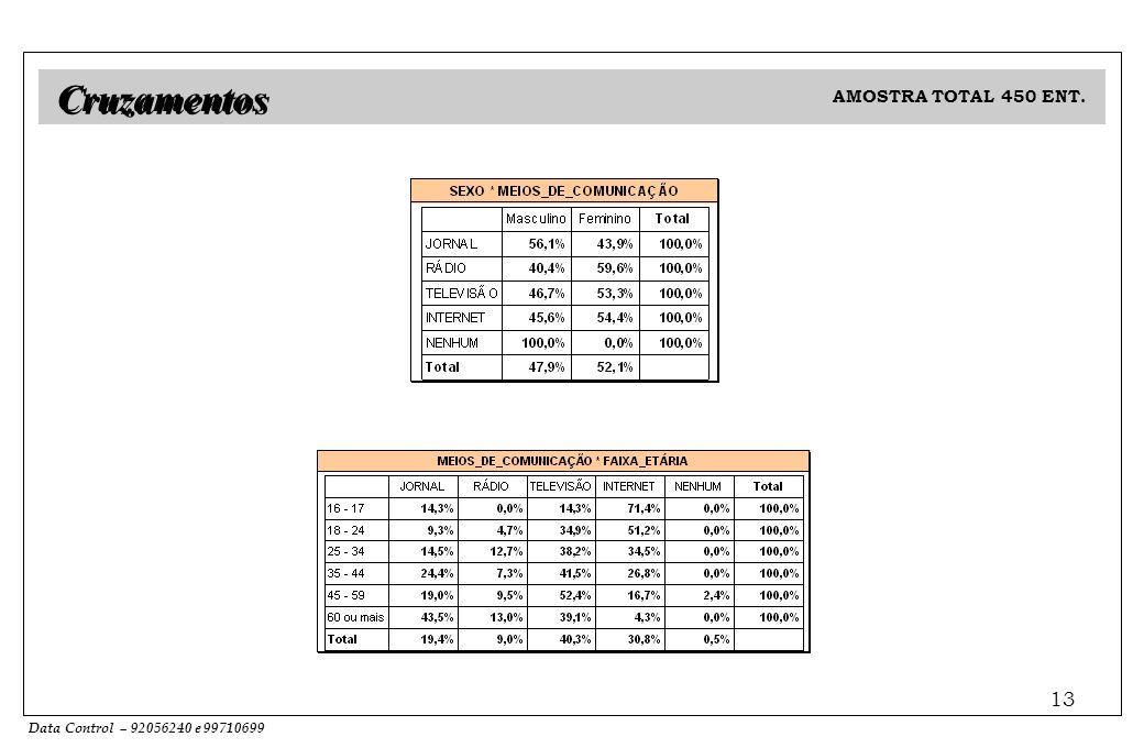 Data Control – 92056240 e 99710699 13 AMOSTRA TOTAL 450 ENT. Cruzamentos