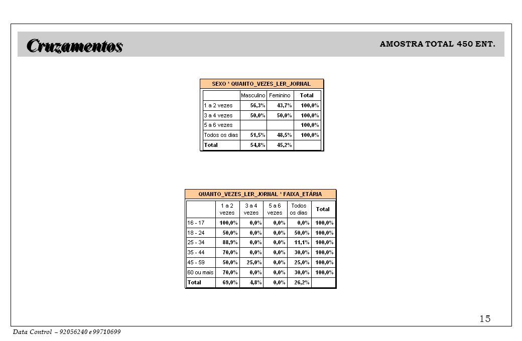 Data Control – 92056240 e 99710699 15 AMOSTRA TOTAL 450 ENT. Cruzamentos
