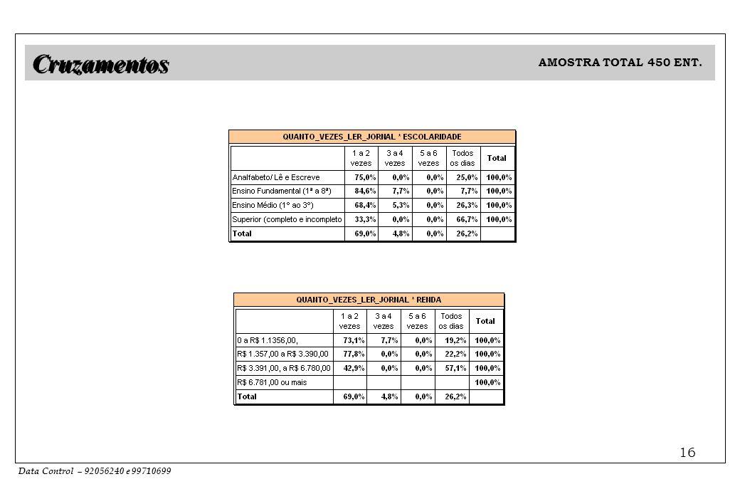 Data Control – 92056240 e 99710699 16 AMOSTRA TOTAL 450 ENT. Cruzamentos