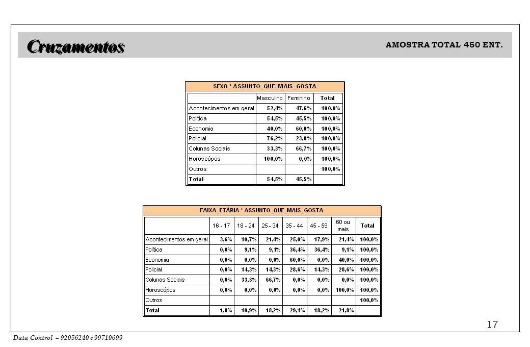 Data Control – 92056240 e 99710699 17 AMOSTRA TOTAL 450 ENT. Cruzamentos