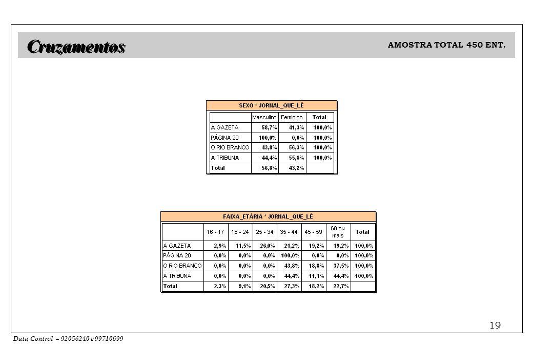 Data Control – 92056240 e 99710699 19 AMOSTRA TOTAL 450 ENT. Cruzamentos