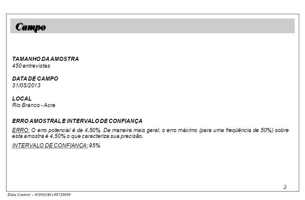 Data Control – 92056240 e 99710699 2 TAMANHO DA AMOSTRA 450 entrevistas DATA DE CAMPO 31/05/2013 LOCAL Rio Branco - Acre ERRO AMOSTRAL E INTERVALO DE CONFIANÇA ERRO: O erro potencial é de 4,50%.