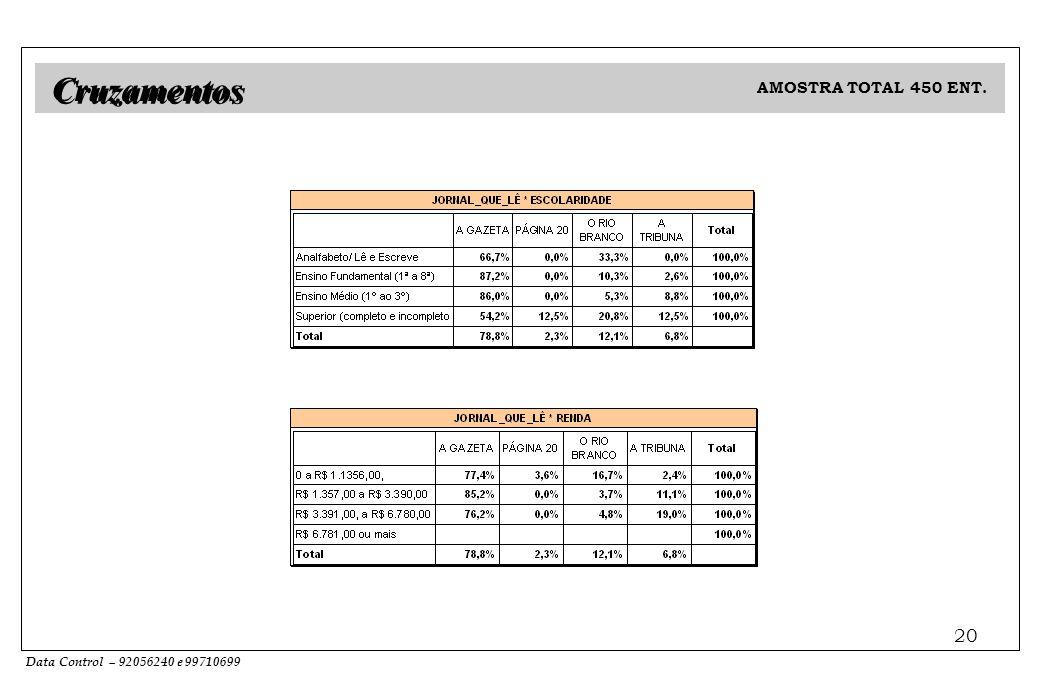 Data Control – 92056240 e 99710699 20 Cruzamentos AMOSTRA TOTAL 450 ENT.