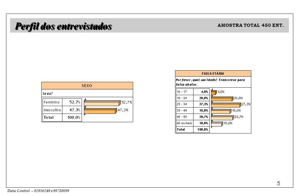 Data Control – 92056240 e 99710699 5 AMOSTRA TOTAL 450 ENT. Perfil dos entrevistados