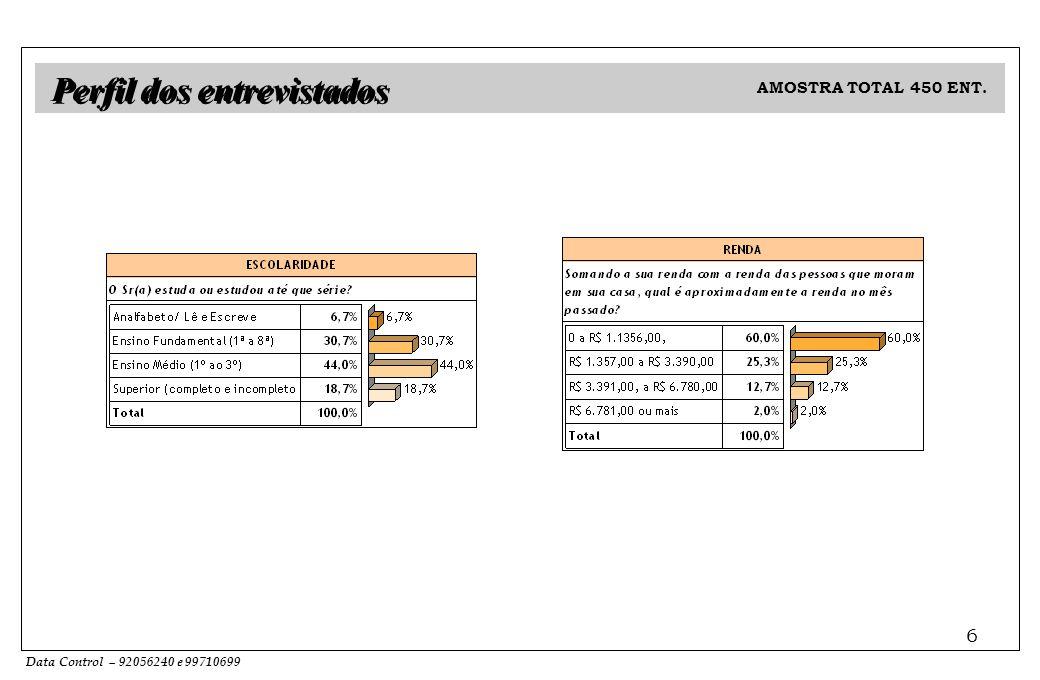 Data Control – 92056240 e 99710699 6 Perfil dos entrevistados AMOSTRA TOTAL 450 ENT.