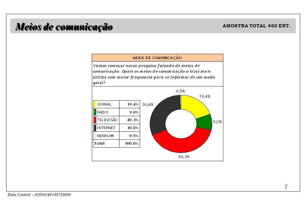 Data Control – 92056240 e 99710699 7 Meios de comunicação AMOSTRA TOTAL 450 ENT.