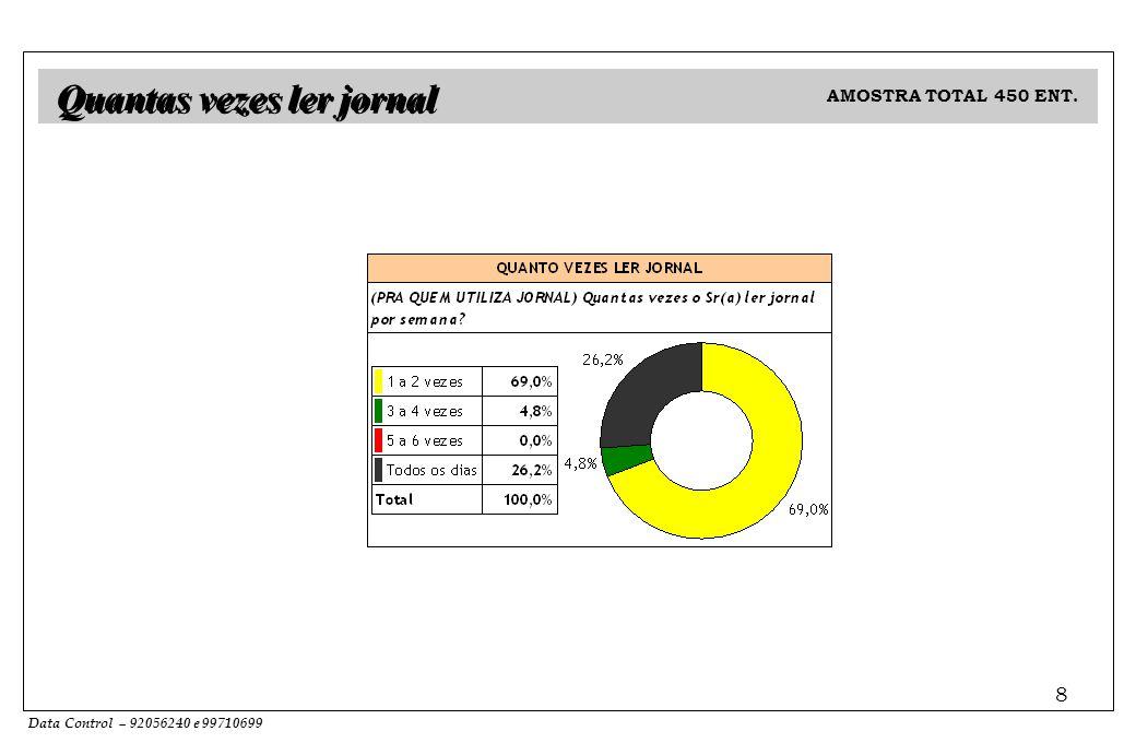 Data Control – 92056240 e 99710699 8 Quantas vezes ler jornal AMOSTRA TOTAL 450 ENT.
